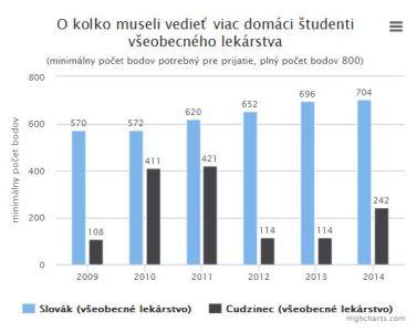 Výsledky prijímacích pohovorov - zahraniční a domáci študenti